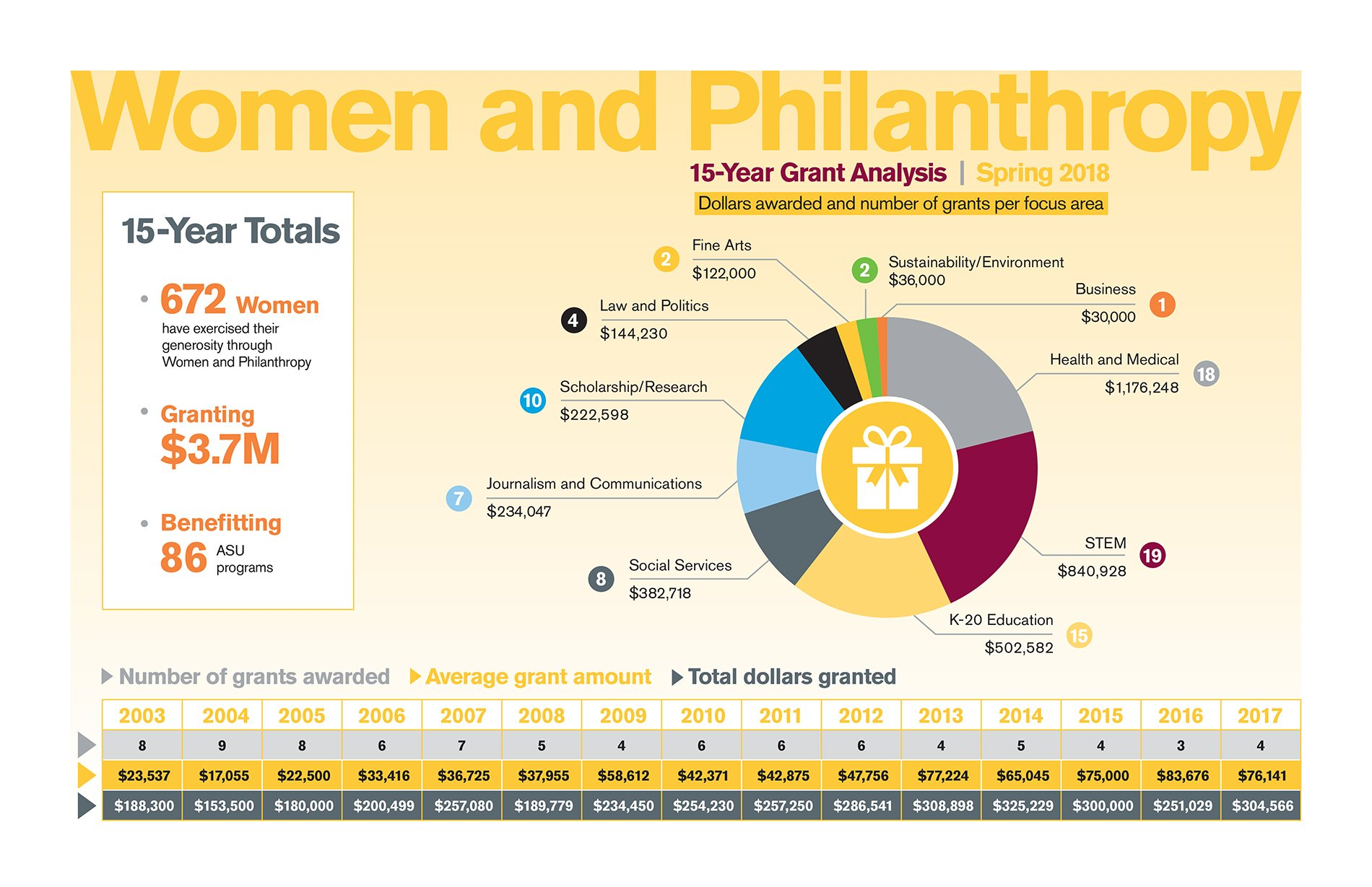 ASU Women and Philanthropy infographic